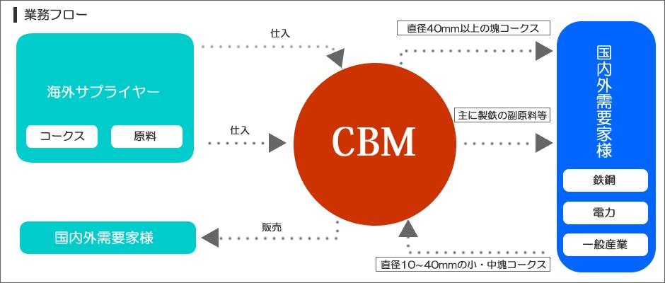 株式会社CBM事業フロー